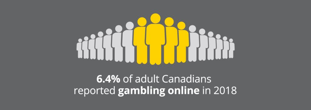 Statista of online gamblers in Canada in 2018