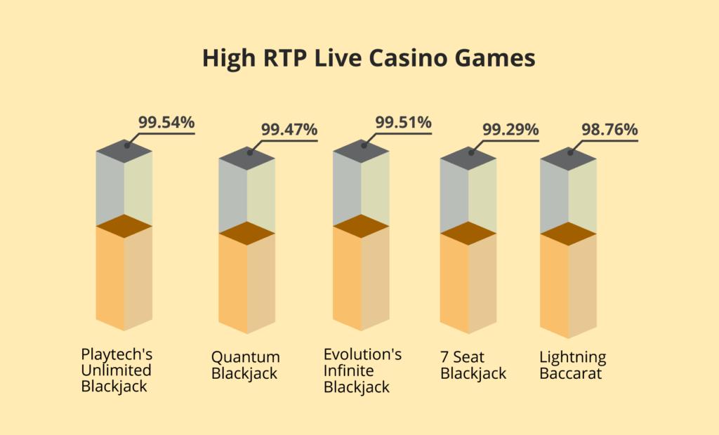 Live Casino RTP rates