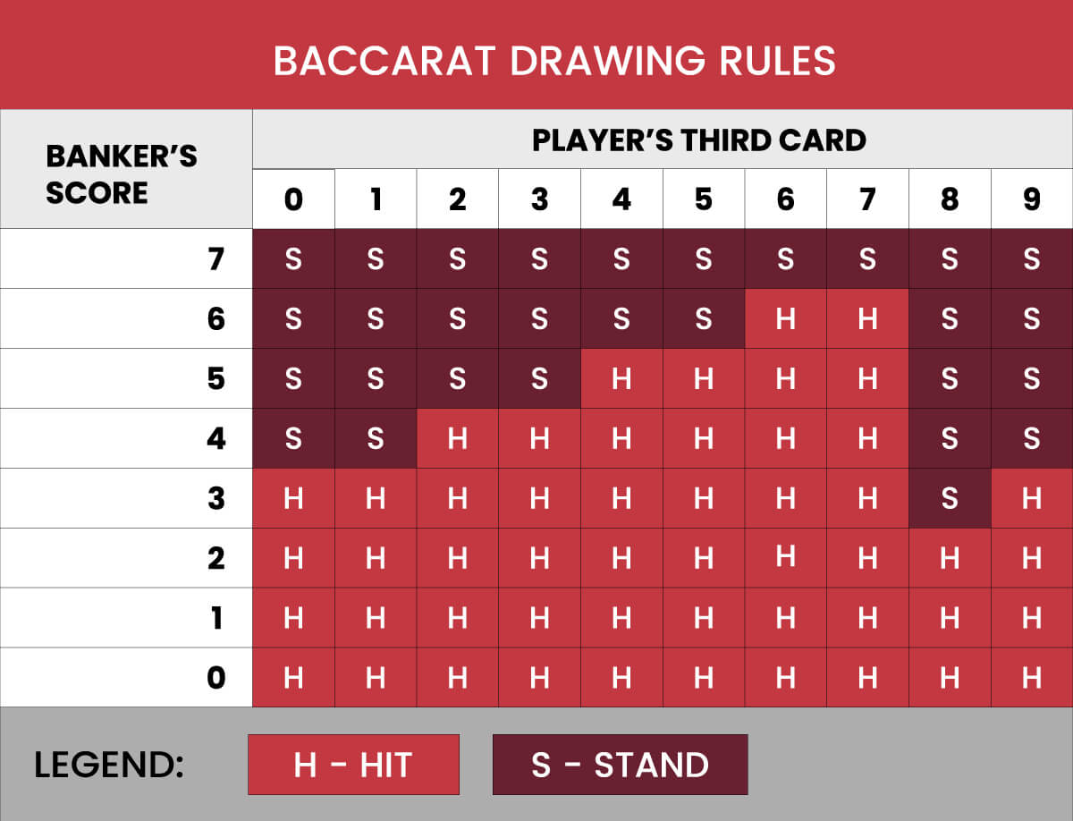 Baccarat Drawing rules chart