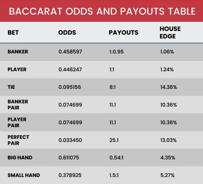 Baccarat odds and payouts