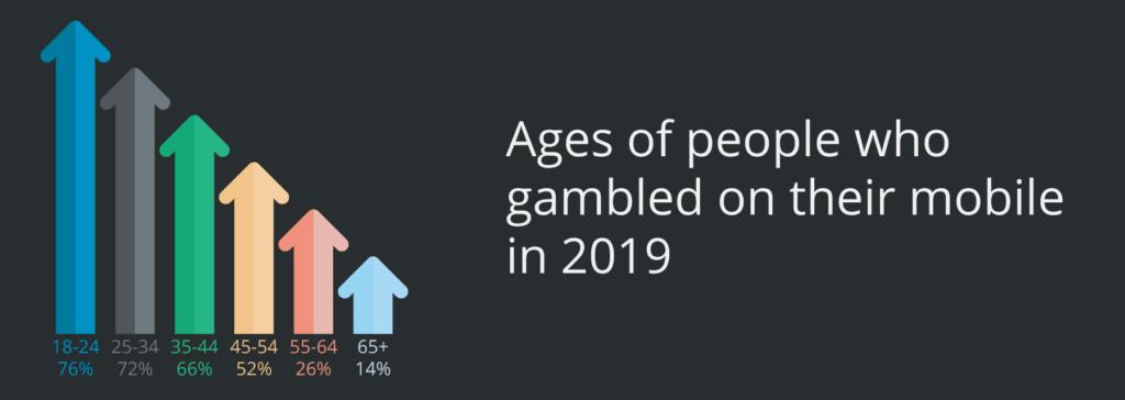 Mobile Gambling Canada
